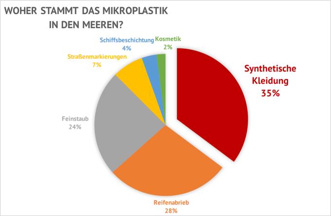 Grafik: Woher stammt Mikroplastik in Meeren. Synthetische Kleidung 35%, Reifenabrieb 28%, Feinstaub 24%, Straßenmarkierungen 7%, Schiffsbeschichtung 4%, Kosmetik 2%